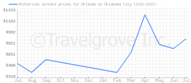 Price overview for flights from Orlando to Oklahoma City