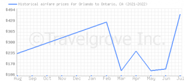 Price overview for flights from Orlando to Ontario, CA