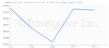Price overview for flights from Orlando to Orange County