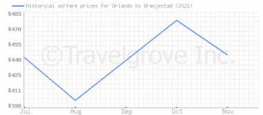 Price overview for flights from Orlando to Oranjestad
