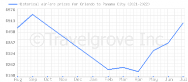 Price overview for flights from Orlando to Panama City