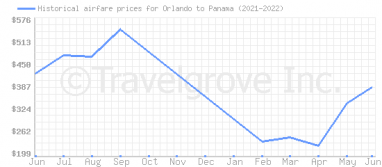 Price overview for flights from Orlando to Panama
