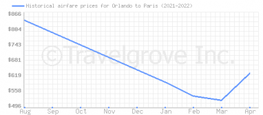 Price overview for flights from Orlando to Paris