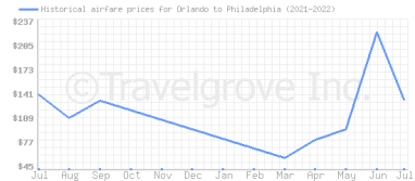 Price overview for flights from Orlando to Philadelphia