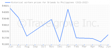 Price overview for flights from Orlando to Philippines