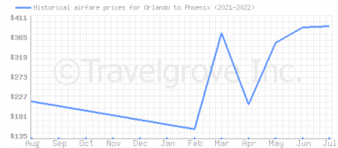Price overview for flights from Orlando to Phoenix