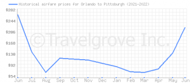 Price overview for flights from Orlando to Pittsburgh