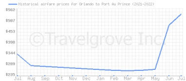 Price overview for flights from Orlando to Port Au Prince