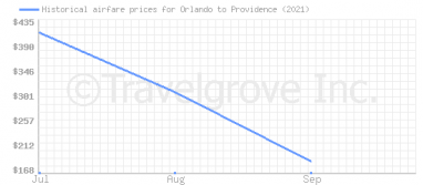 Price overview for flights from Orlando to Providence