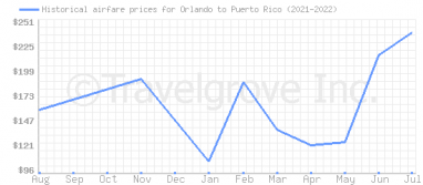 Price overview for flights from Orlando to Puerto Rico