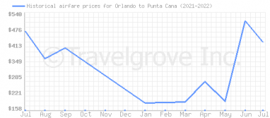 Price overview for flights from Orlando to Punta Cana