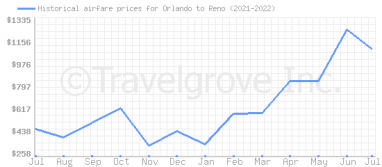 Price overview for flights from Orlando to Reno