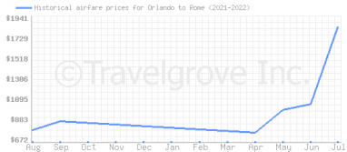 Price overview for flights from Orlando to Rome