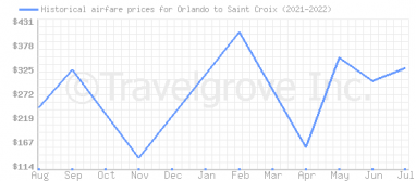 Price overview for flights from Orlando to Saint Croix