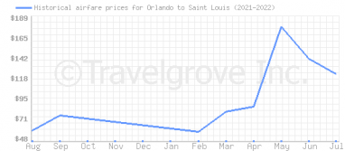 Price overview for flights from Orlando to Saint Louis