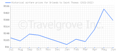 Price overview for flights from Orlando to Saint Thomas