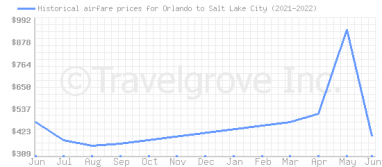 Price overview for flights from Orlando to Salt Lake City
