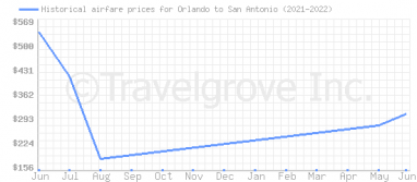 Price overview for flights from Orlando to San Antonio