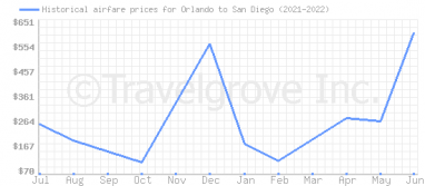 Price overview for flights from Orlando to San Diego