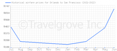 Price overview for flights from Orlando to San Francisco