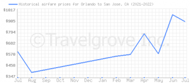 Price overview for flights from Orlando to San Jose, CA