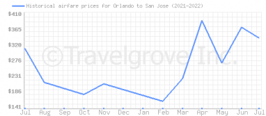 Price overview for flights from Orlando to San Jose