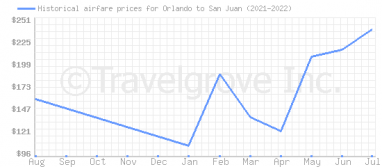 Price overview for flights from Orlando to San Juan