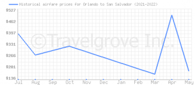 Price overview for flights from Orlando to San Salvador
