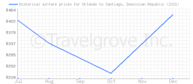 Price overview for flights from Orlando to Santiago, Dominican Republic
