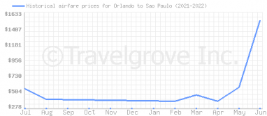 Price overview for flights from Orlando to Sao Paulo