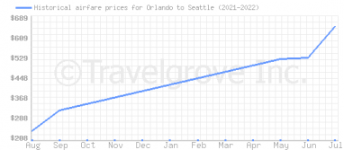 Price overview for flights from Orlando to Seattle