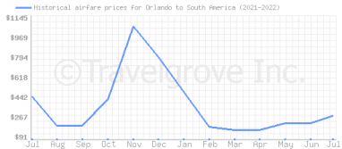 Price overview for flights from Orlando to South America