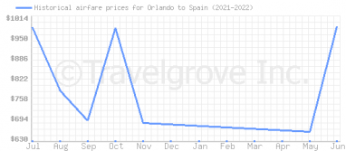Price overview for flights from Orlando to Spain