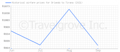 Price overview for flights from Orlando to Tirana