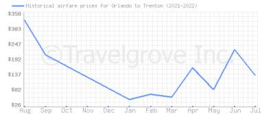 Price overview for flights from Orlando to Trenton