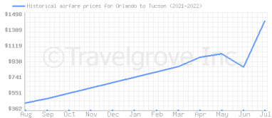 Price overview for flights from Orlando to Tucson
