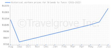 Price overview for flights from Orlando to Tunis