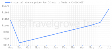 Price overview for flights from Orlando to Tunisia