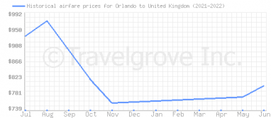 Price overview for flights from Orlando to United Kingdom