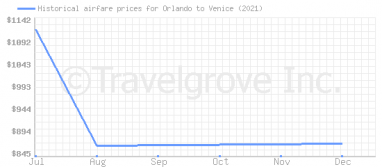 Price overview for flights from Orlando to Venice