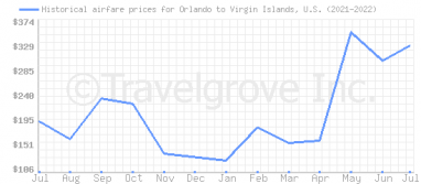 Price overview for flights from Orlando to Virgin Islands, U.S.