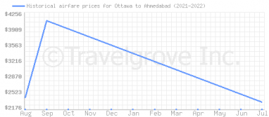 Price overview for flights from Ottawa to Ahmedabad