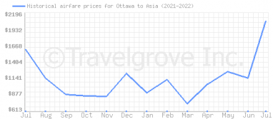 Price overview for flights from Ottawa to Asia
