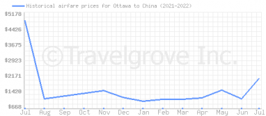 Price overview for flights from Ottawa to China