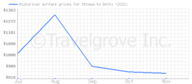Price overview for flights from Ottawa to Delhi