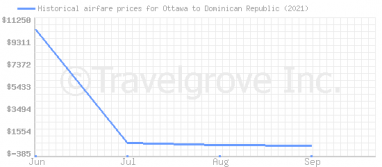 Price overview for flights from Ottawa to Dominican Republic