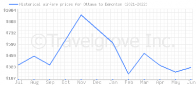 Price overview for flights from Ottawa to Edmonton