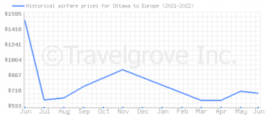 Price overview for flights from Ottawa to Europe