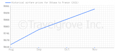 Price overview for flights from Ottawa to France