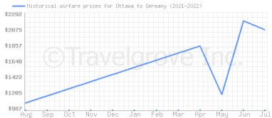 Price overview for flights from Ottawa to Germany